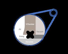 VChamber processing