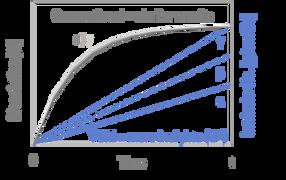 Dissolution Table