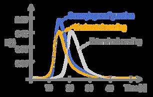 granulation graph.png