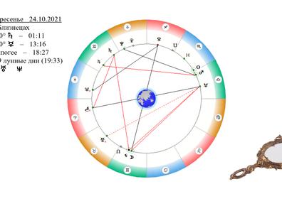 АСТРОСВОДКА на 24 октября 2021 (Солнце в Скорпионе)