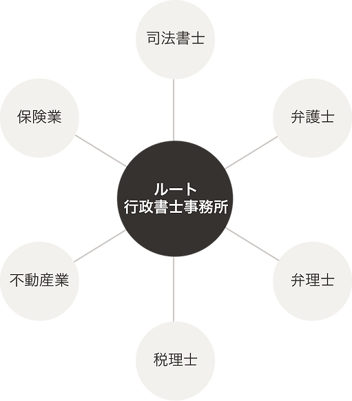 ルート行政書士事務所のネットワーク