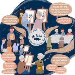 Artribe - Circular Community Empowerment