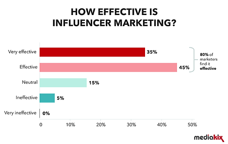 How-effective-is-influencer-marketing.pn