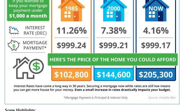 INTEREST RATE Graphic