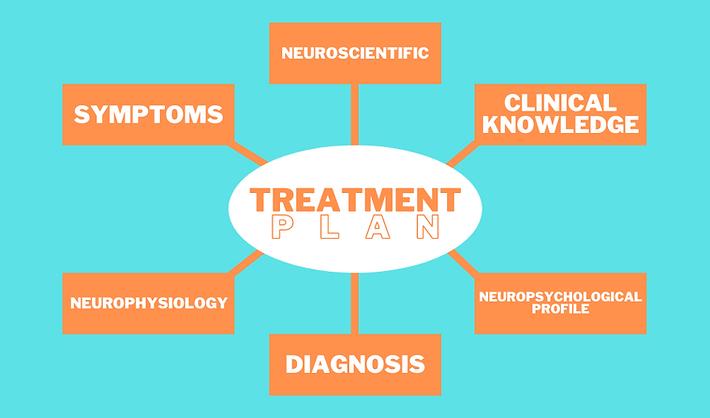 Treatment Plan - An Integrated Approach