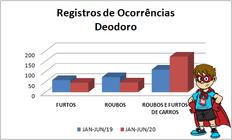 Em Deodoro houve aumento de 57% nos roubos de veículos no primeiro semestre