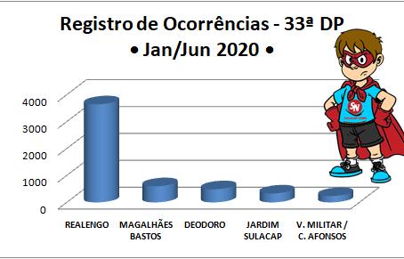 EXCLUSIVO: Registros de Ocorrências da 33ª DP no primeiro semestre de 2019 e 2020