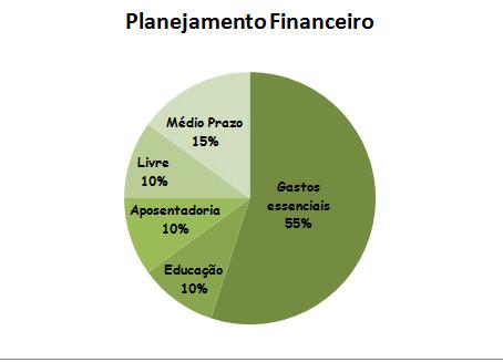 POUPEnews | Planejamento Financeiro