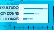 Como votaram Magalhães Bastos, Realengo, Padre Miguel, Bangu e Senador Camará no 1º turno