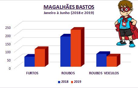 Magalhães Bastos: Furtos crescem 77% e roubos 22% em 2019