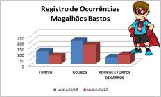 Magalhães Bastos teve média de dois roubos por dia no primeiro semestre