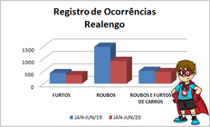 Realengo lidera ocorrências na 33ª DP, mas caíram o número de casos nesse ano