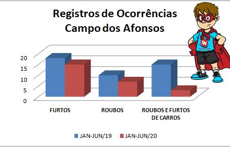 Vila Militar teve alta e Campo dos Afonsos queda no roubos de veículos no 1º semestre de 2020
