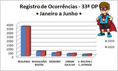 Qual a média, por dia, de roubos e furtos dos bairros de Jardim Sulacap a Realengo?