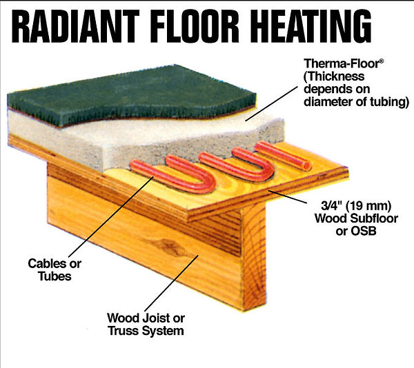 Radiant In Floor Heating