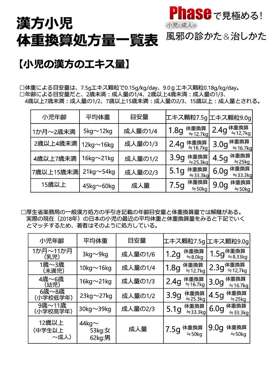 小児漢方年齢体重換算表.jpg