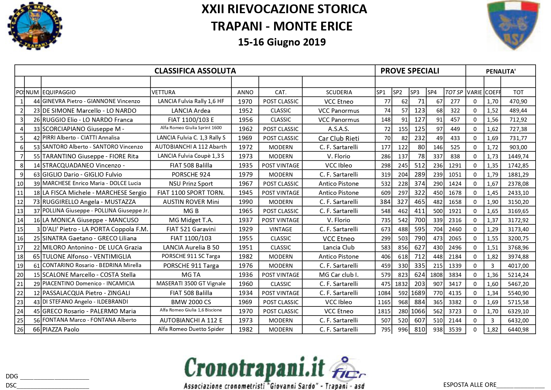 CLASSIFICA ASSOLUTA_page-0001
