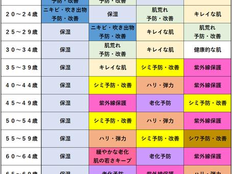 年代別美容の悩み☆30代編