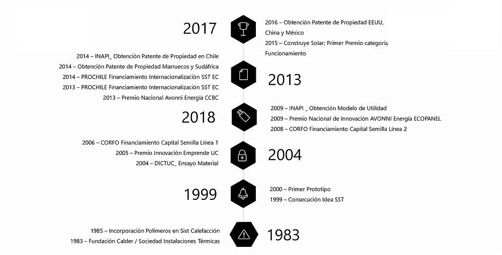 Histograma Desarrollo Ecopanel