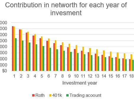 Which of the two retirement plans, 401k vs Roth, to invest in?