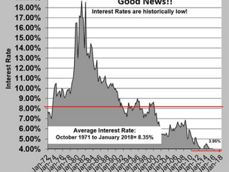 """""""Those of you panicking because the rates will eventually hit 6%  need to realize that we are still"""