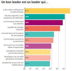 leadership bon