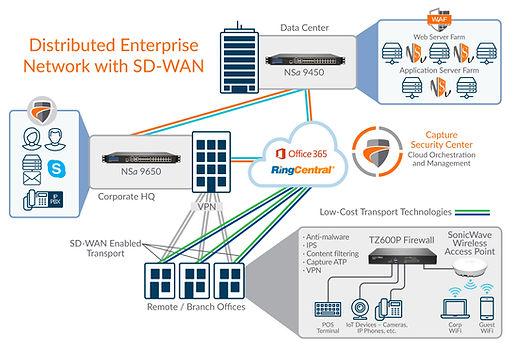 Diagram-DistributedEnterprise-SD-WAN-VG-