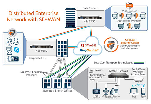 Diagram-DistributedEnterprise-SD-WAN-VG-
