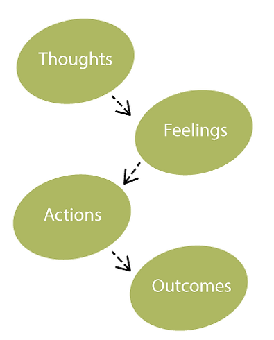 thoughts-feelings-actions-outcomes.png