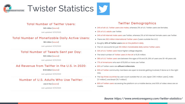 Twister Statistics
