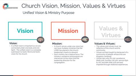 Vision, Mission, Values & Virtues