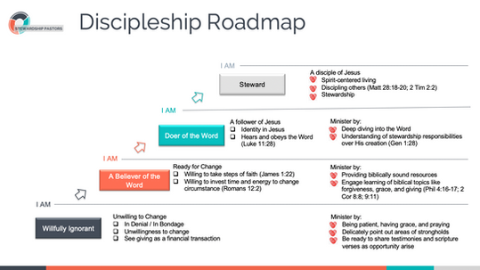 Discipleship Roadmap