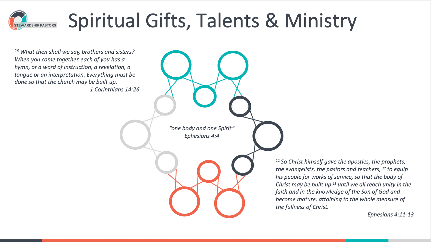 Spiritual Gifts, Talents & Ministry