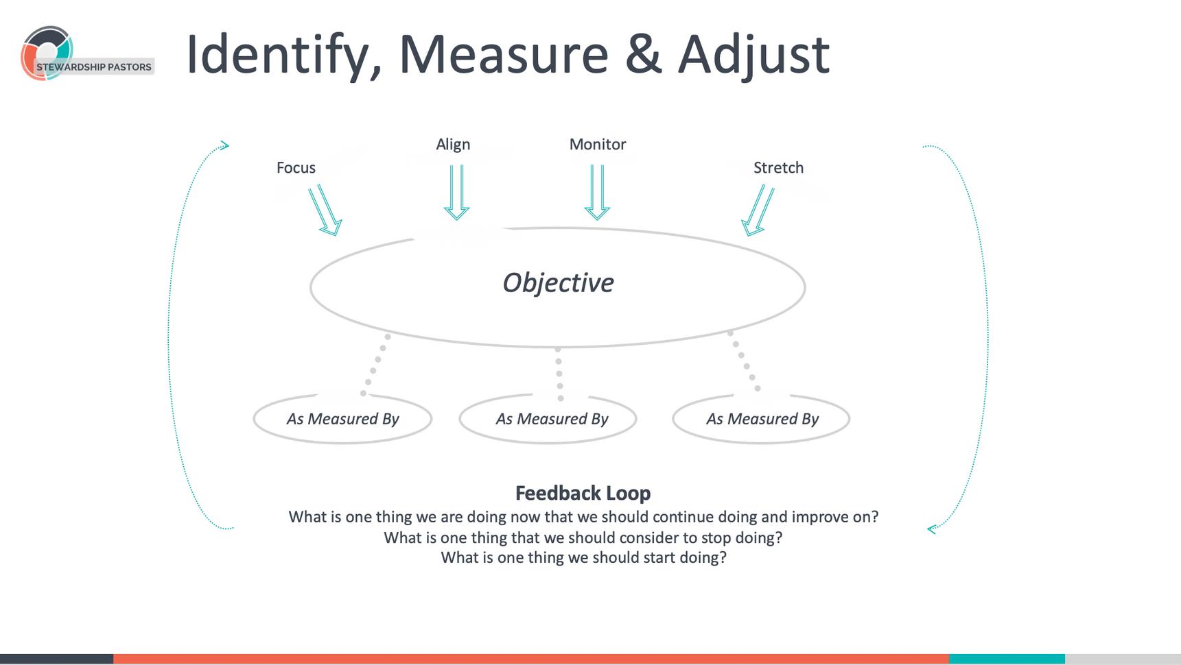 Identify, Measure & Adjust