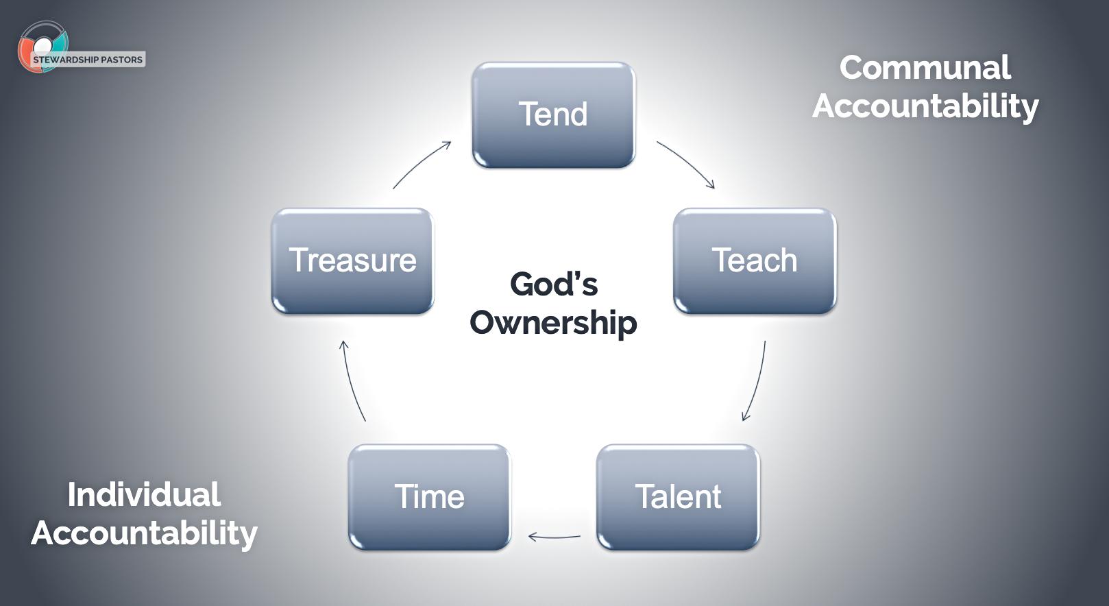 Discipleship Framework