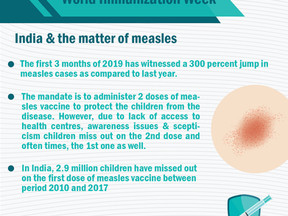 India & the matter of measles