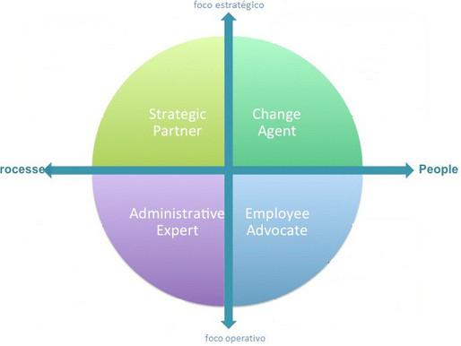 Recursos humanos champions, cómo pueden los recursos humanos cobrar valor y producir resultados