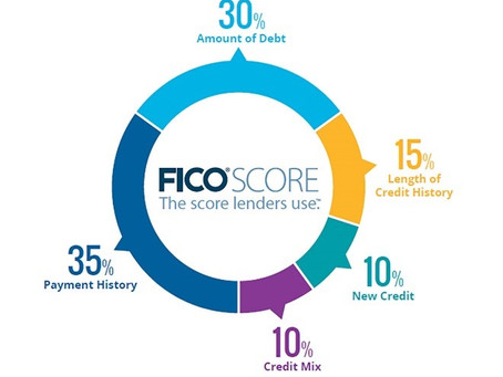 How is your credit score (FICO) calculated?