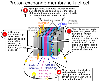2000px-PEM_fuelcell_edited.png