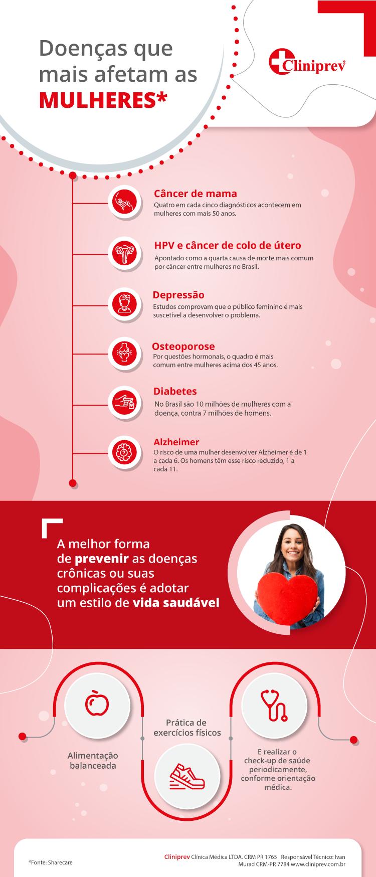 Infográfico com lista das doenças que afetam mais as mulheres.