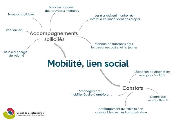 CarteHeuristiqueMobilitéLienSocial-02.p