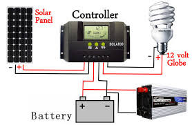 Solar for RV camping