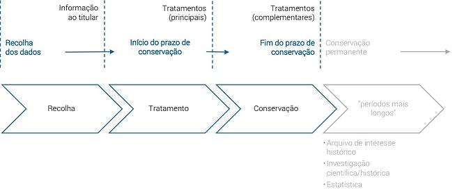 Privacy_-_fases_no_ciclo_de_vida_da_info