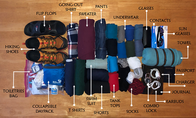 backpacking travelers packing checklist