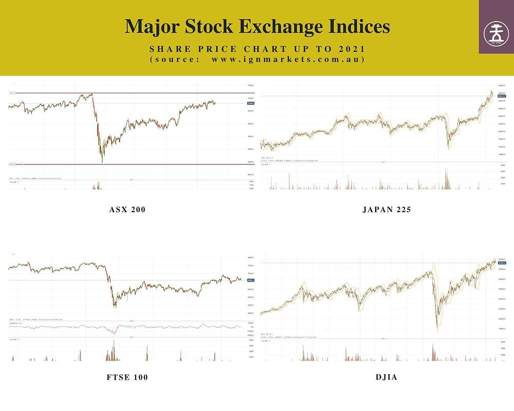 Stock Exchange Index