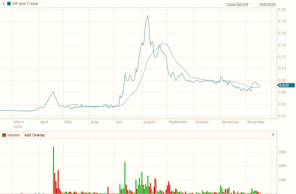 Figure 1 The share price chart for VIP Gloves Limited in 2020.
