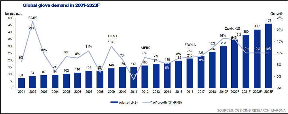 Chart showing year on Year growth of global glove demand.