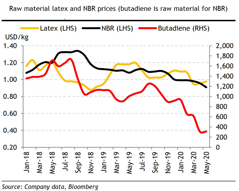 Chart showing raw material latex and NBR prices
