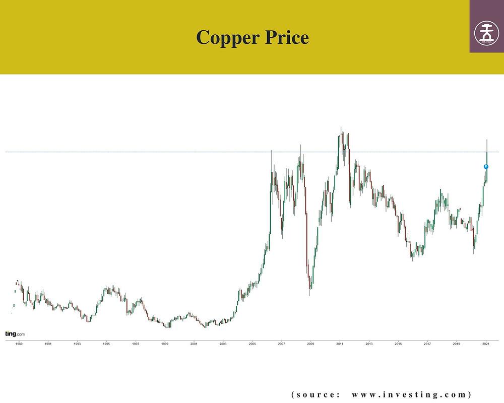 Copper price chart