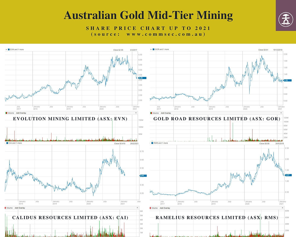 Share price journey of mid-tier Australian gold producers